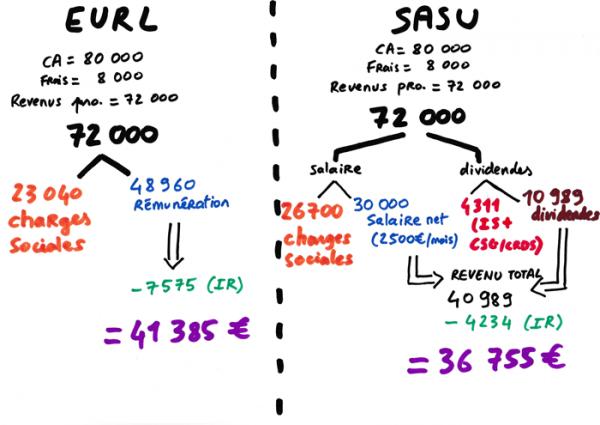6-SASU-eurl-web.png